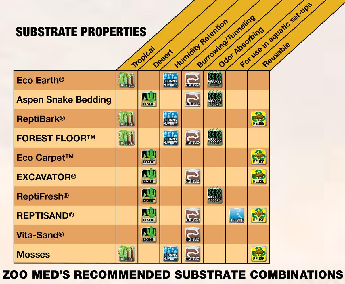 Reptiles En Captivit 233 S Les Substrats